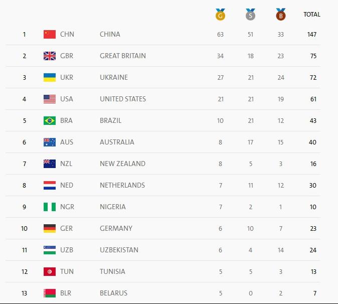 Китайская сборная увеличивает отрыв влетней Паралимпиаде